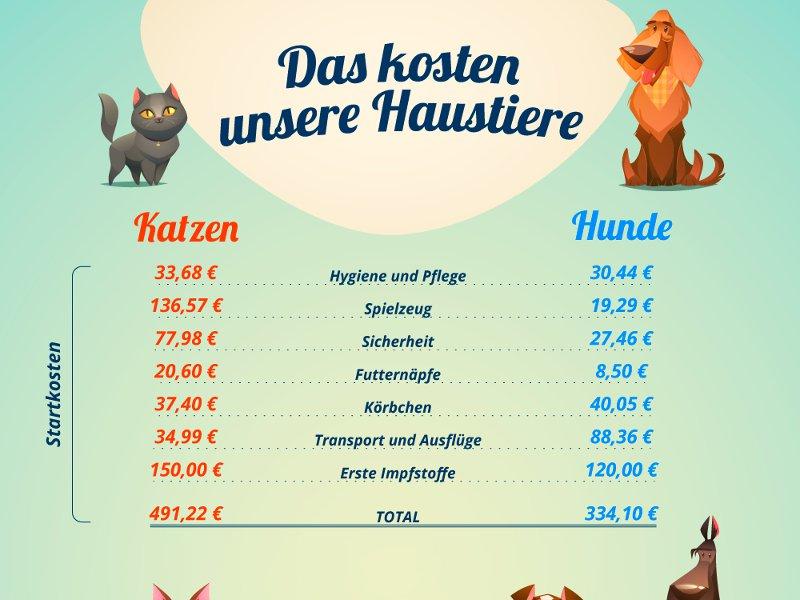 Das kosten unsere Haustiere