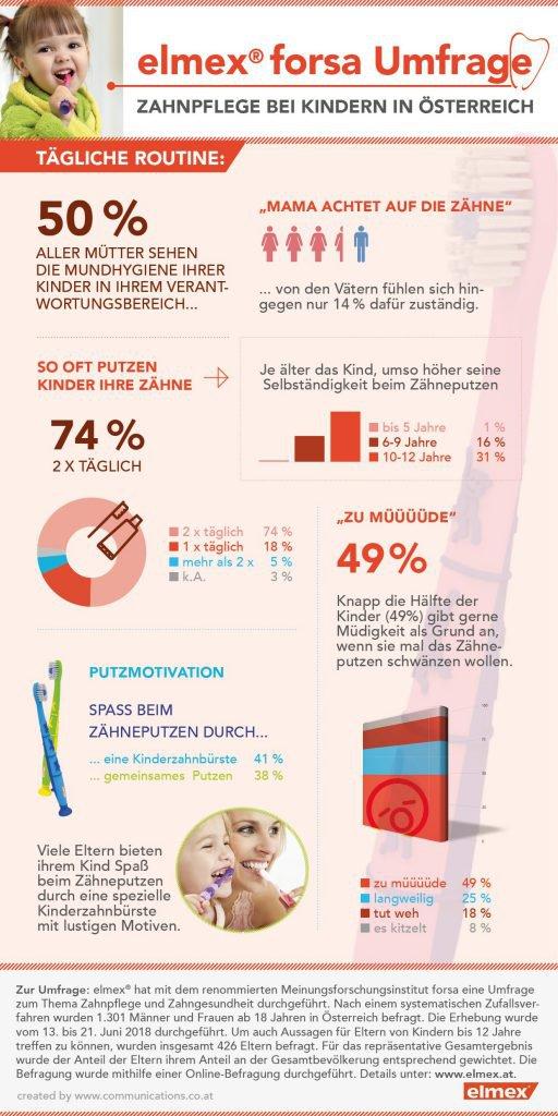 Zahnpflege bei Kindern_elmex forsa Umfrage © CP GABA
