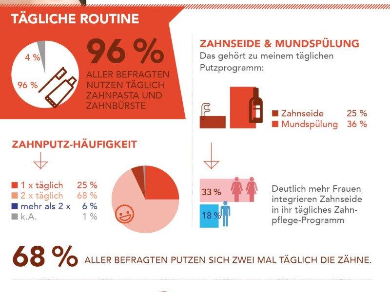 Zahnpflege in Österreich_elmex forsa Umfrage