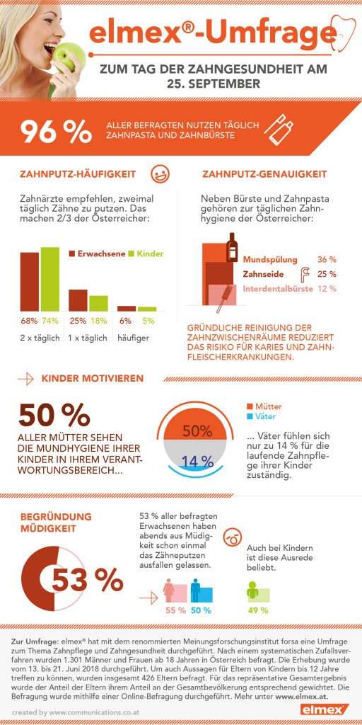 elmex forsa Umfrage Grafiken
