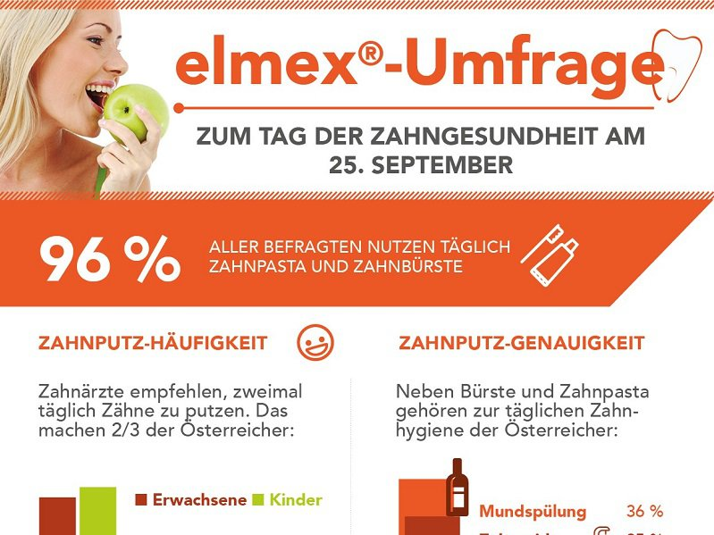 elmex forsa Umfrage