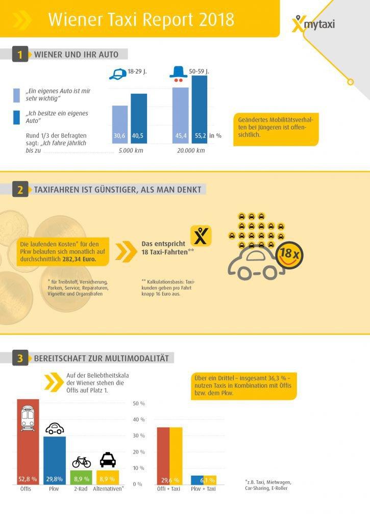 mytaxi Taxi Report Teil 1 Grafiken