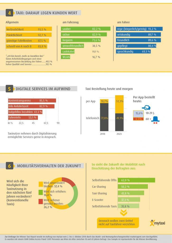 mytaxi Taxi Report Teil 2 Grafiken