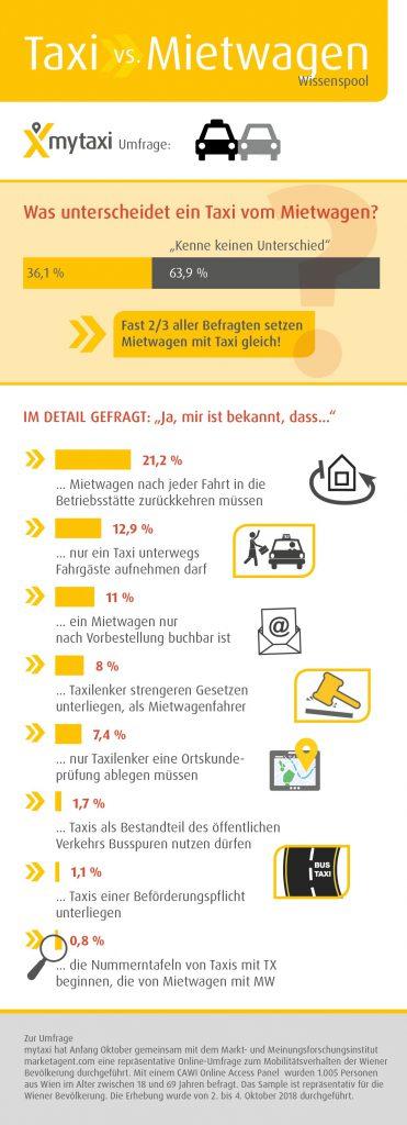 Taxi und Mietwagen Grafik Details