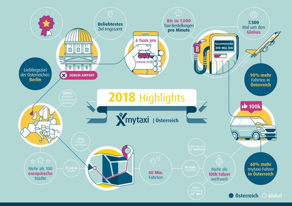 mytaxi Highlights 2018