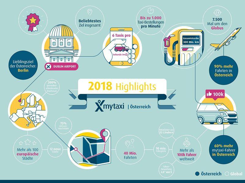 mytaxi Highlights 2018_Beitragsbild