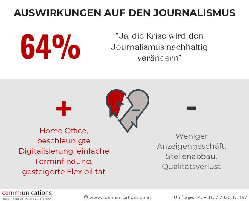 JournalistInnen Umfrage zur Auswirkung der Corona-Krise auf die Branche_2