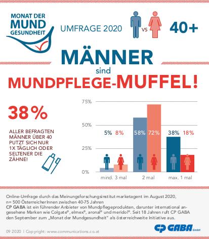 Monat der Mundgesundheit 2020_Infografik Männer